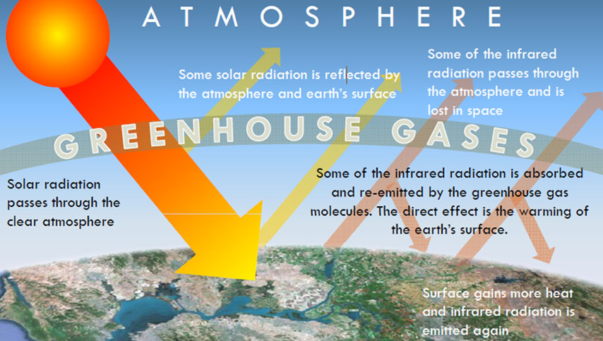 The-greenhouse-effect