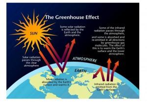 a-3.greenhouse_effect