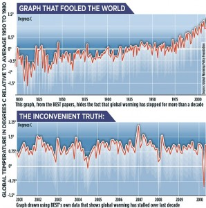 Graph-fooled-world